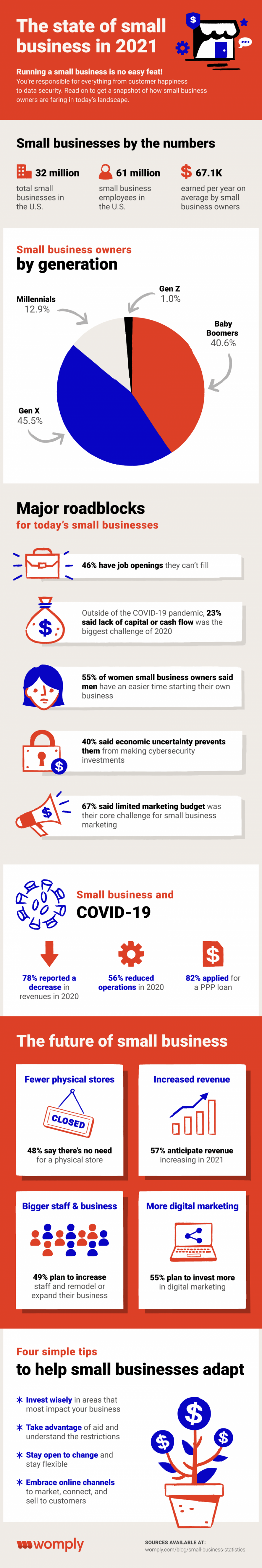 state of small business in 2021